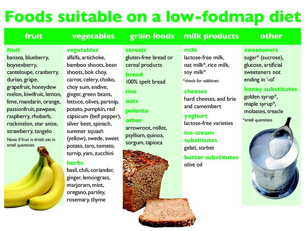 The Low FODMAP Diet